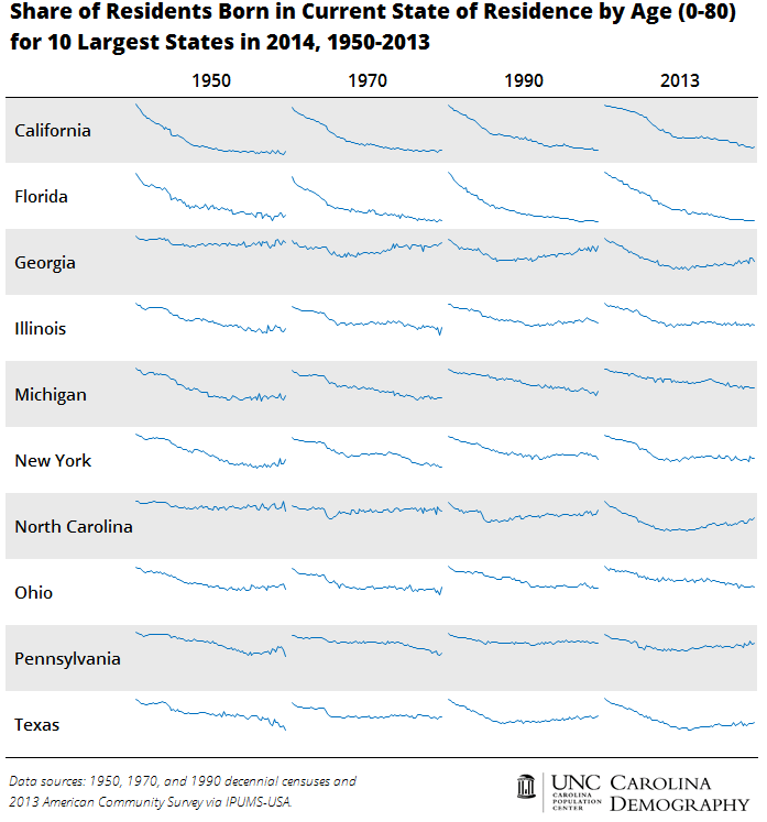 10 Largest States - Share of Residents Born in Current State of Residence by Age and State, 1950-2013