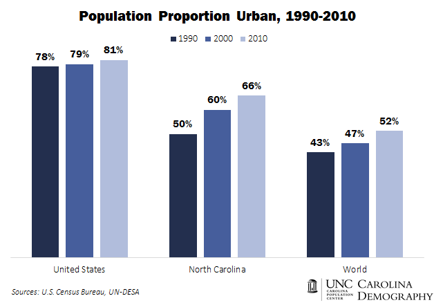 Population Proportion Urban_1990_2010_update