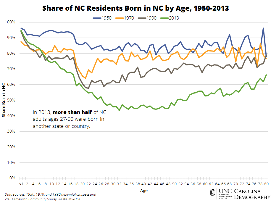 Share of NC Residents Born in NC by Age, 1950-2013