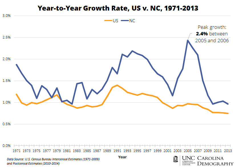 US v NC Year to Year Growth_1971 to 2013