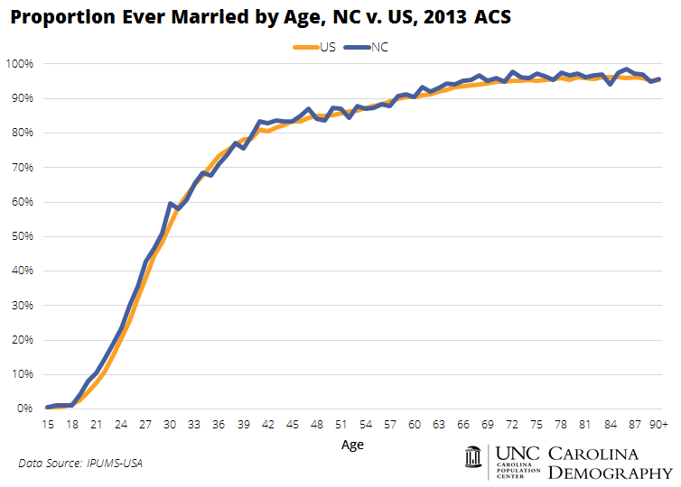 Ever Married by Age
