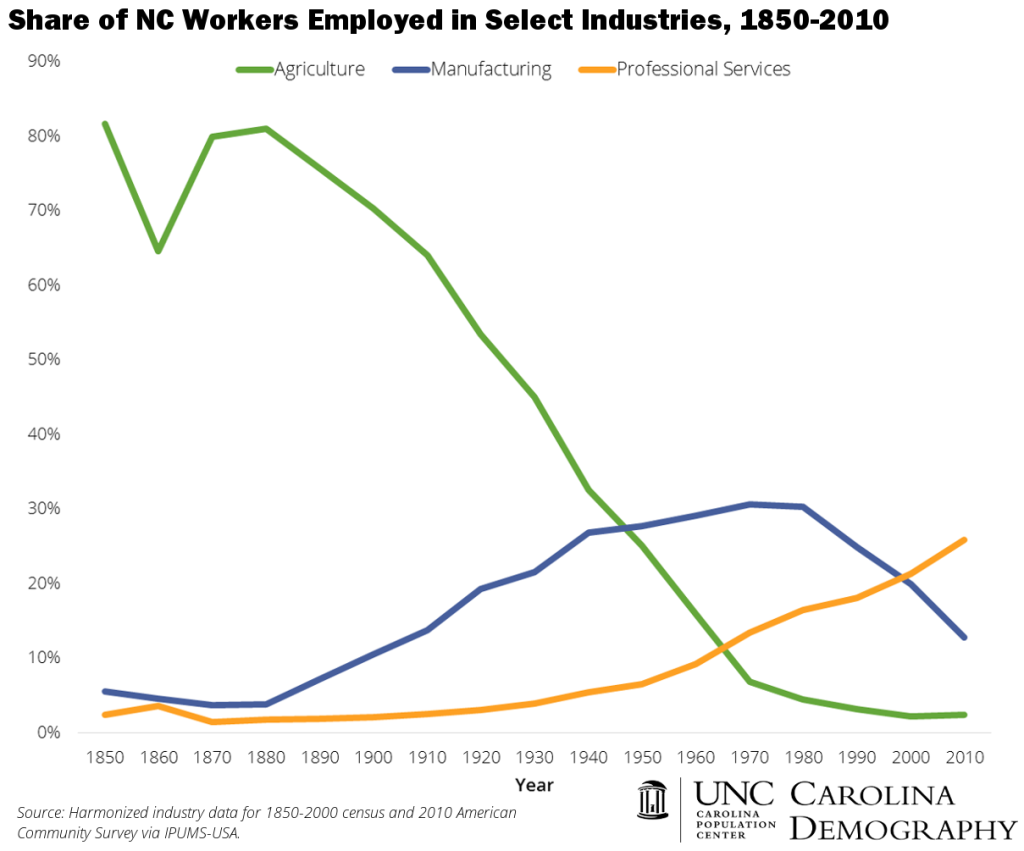 NC Employment_Three Industries_1850 to 2010