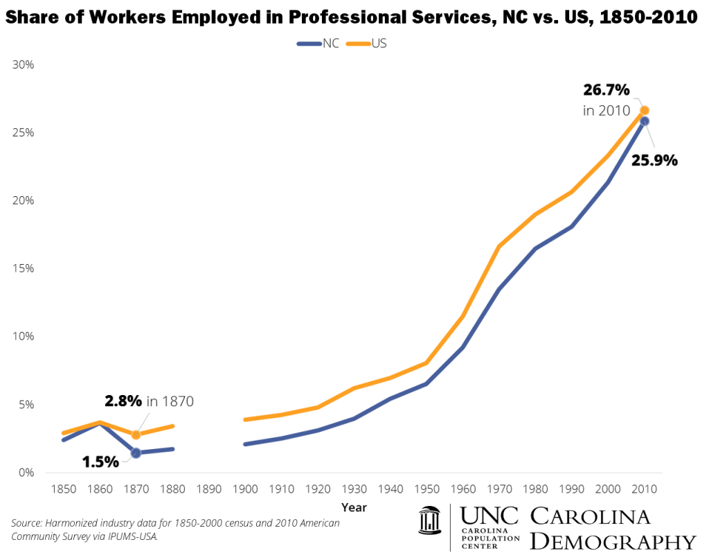NC v US Professional Services Employment 1850 to 2010