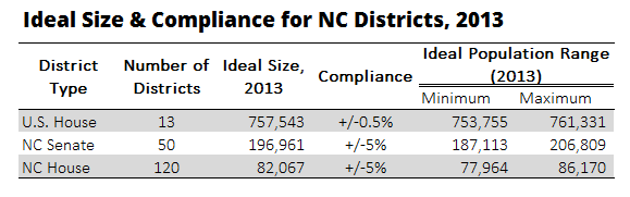 dividing by 13 us house districts yields an ideal district size of 757543 for each of north carolinas us house district in 2013