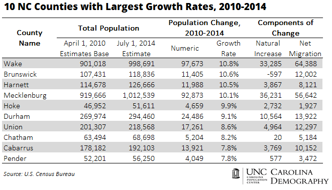 10 NC Counties with Largest Growth Rates 2010_2014