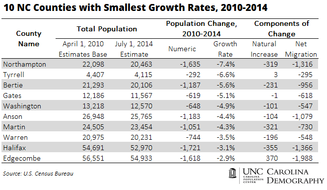 10 NC Counties with Smallest Growth Rates 2010_2014