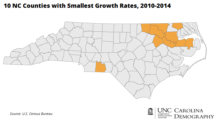 10 NC Counties with Smallest Growth Rates 2010_2014_MAP