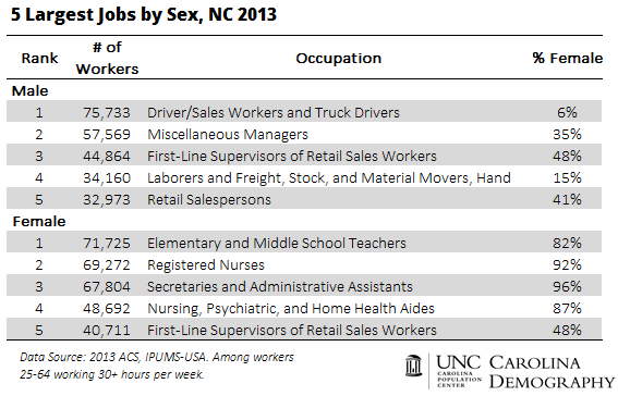 5 largest jobs by sex 2013