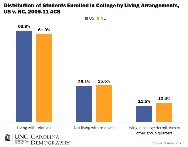 College Students by Living Arrangements US v NC 2009_11 ACS