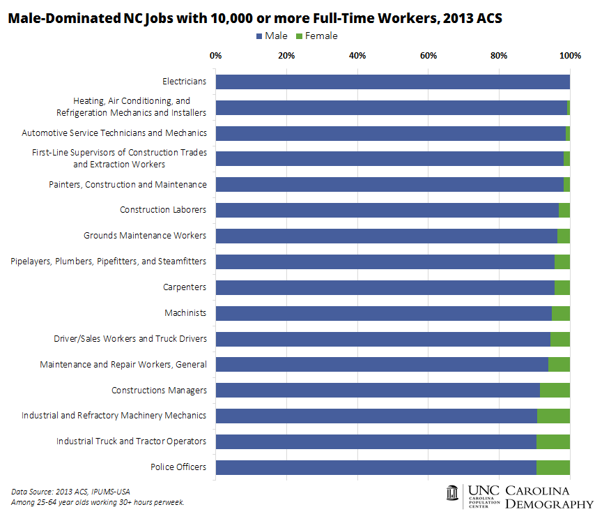 Male Dominated Jobs