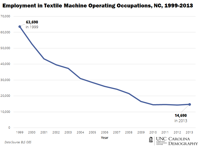 NC Employment in Textile Machine Operating Occupations 2001_2014