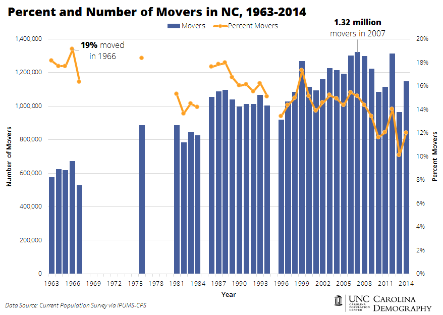 NC Percent and Number of Movers CPS
