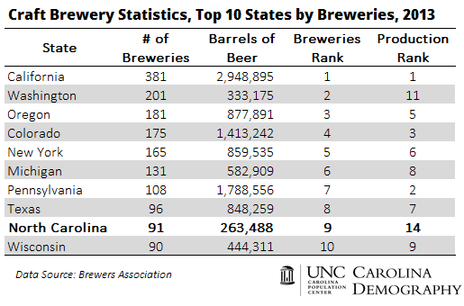 Top 10 States for Craft Breweries