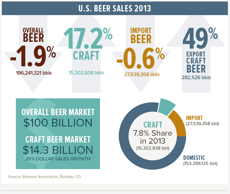 Craft Beer Industry Ireland