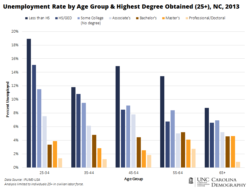 Unemployment Rate by Educational Attainment and Age Group