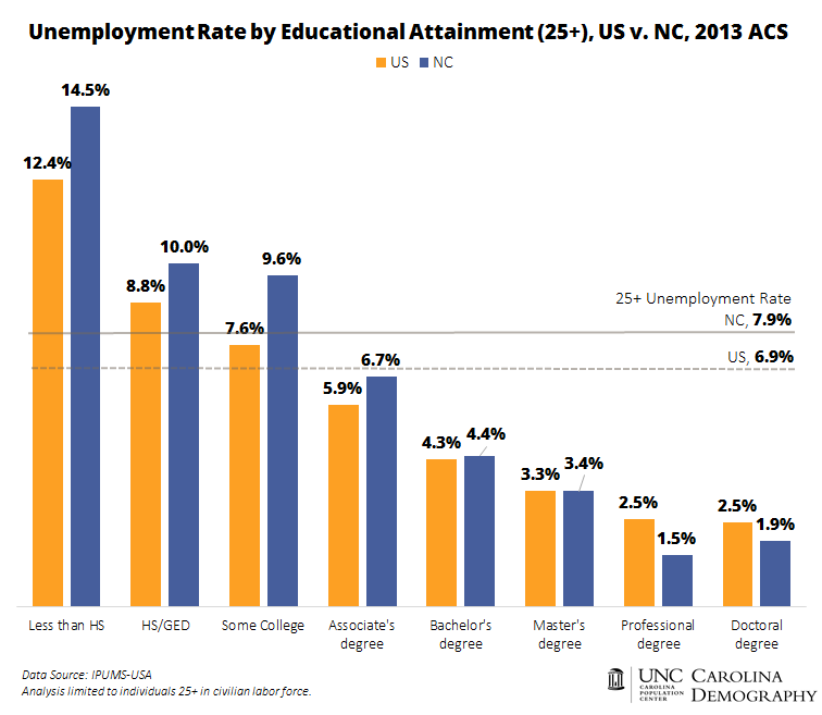 employment and education level Education and unemployment jacob mincer nber working paper no 3838 labor studies a major benefit of education is the lower risk of unemployment at higher educational levels the lesser frequency of job turnover of more educated workers.