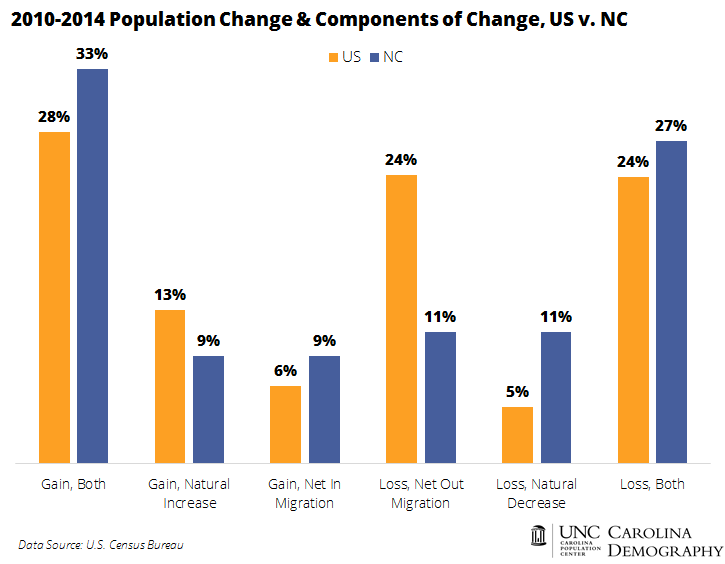 20150416 Population Change and Components of Change_CD_US v NC