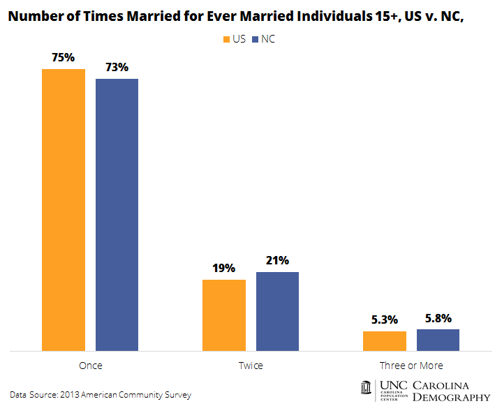 Number of Times Married for Married Individuals 15 and Older US v NC 2013
