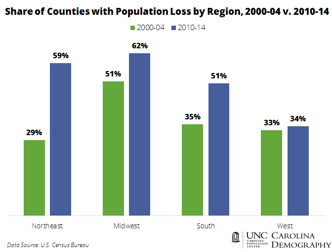 Share of Counties with Population Loss by Region and Time