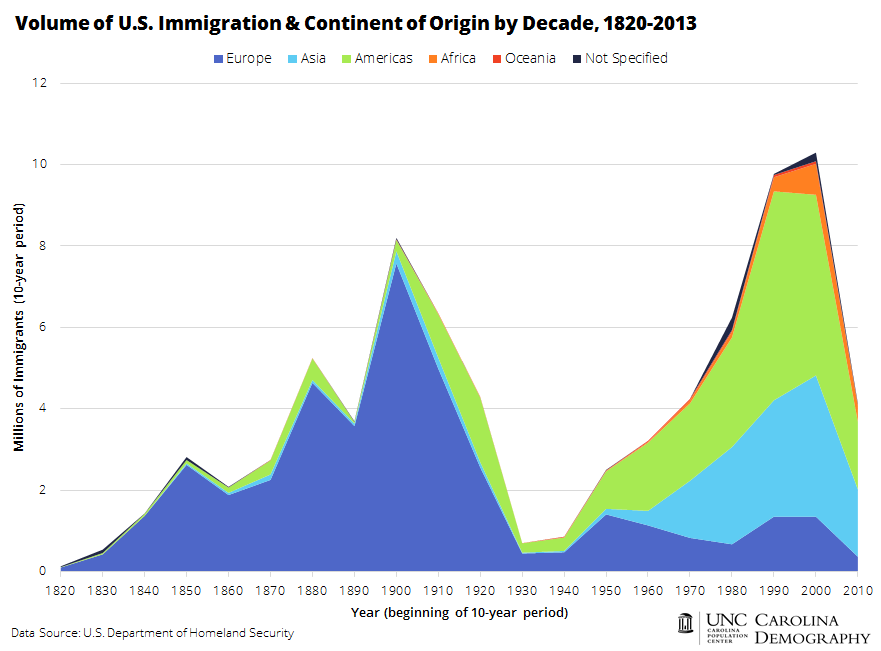 Volume of US Immigration and Continent of Origin by Decade