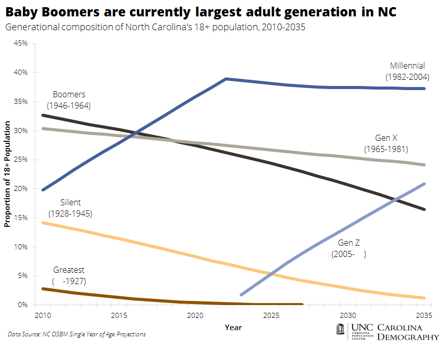 Baby Boomers Currently Largest NC Adult Generation