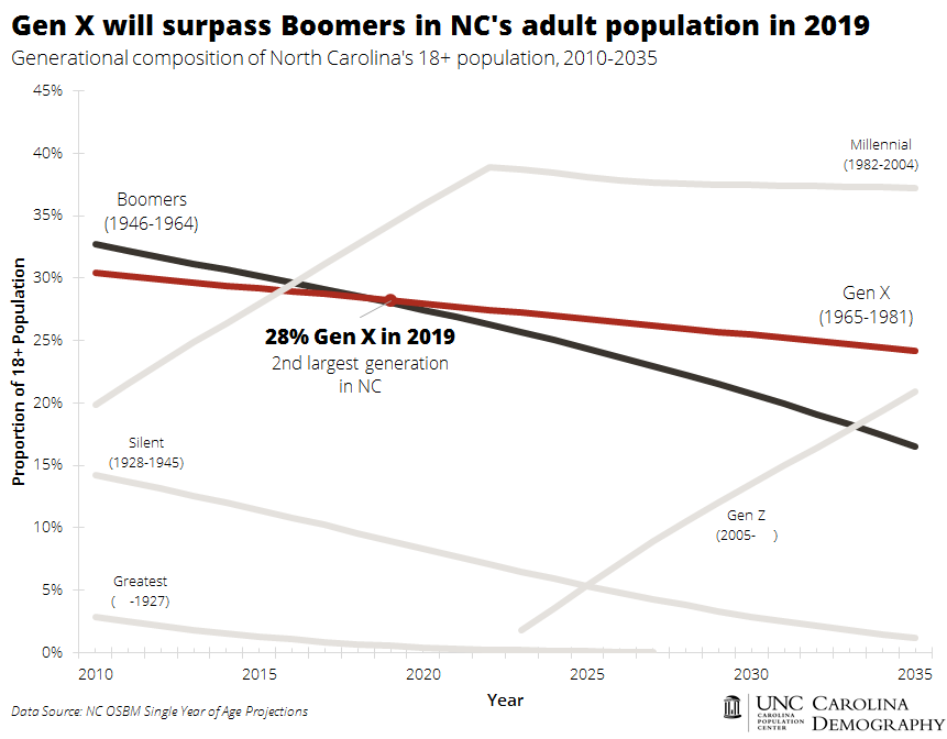 Gen X will be second largest adult generation in 2019