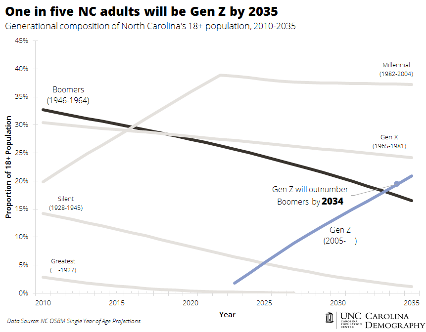 Gen Z will be 1 in 5 by 2035