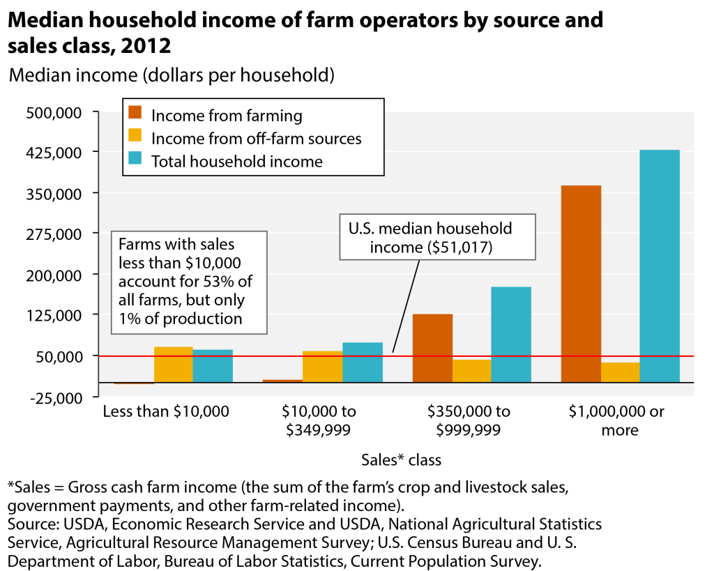 Median HH Income of Farm Operators by source and sales class 2012