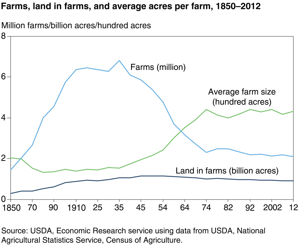 Number of US Farms 1850-2012
