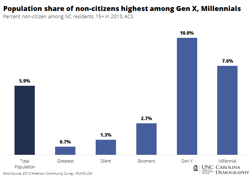Percent non-citizen among NC residents 2013