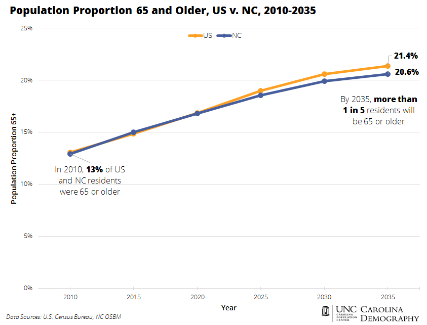 Population Proportion 65 and Older, US v NC, 2010-2035