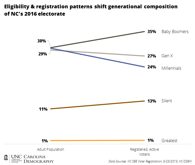 Shifting Generational Composition of 2016 Electorate