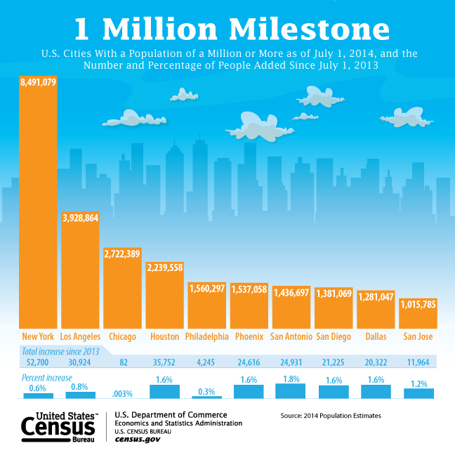 Ten Cities Surpass 1 million residents
