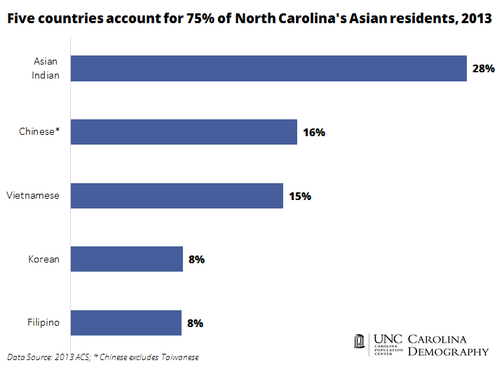 Top 5 Countries of Origin_NC Asian Residents_2013