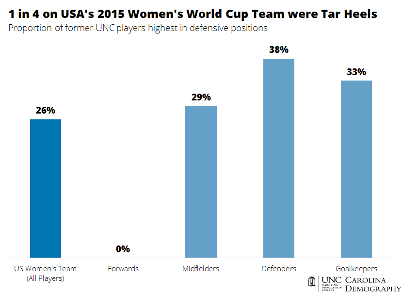 1 in 4 on Team USA were Tar Heels