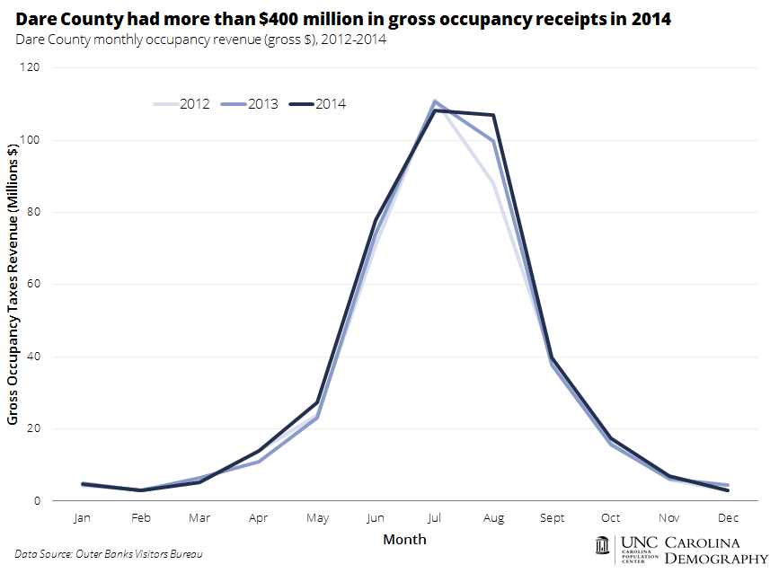 Dare County Monthly Occupancy Revenue