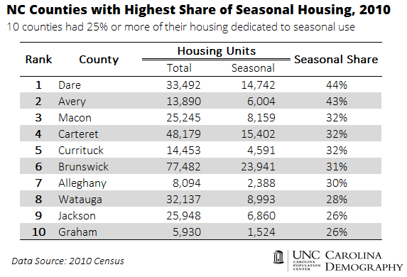 Top 10 NC Counties_Seasonal Housing