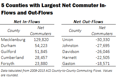5 Counties with Largest Net In and Out Commuting Flows