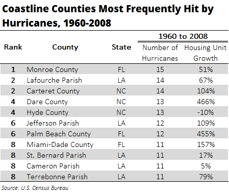 Coastline Counties Most Frequently Hit by Hurricanes