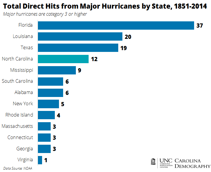 Direct Hits from Major Hurricanes by State 1851_2014