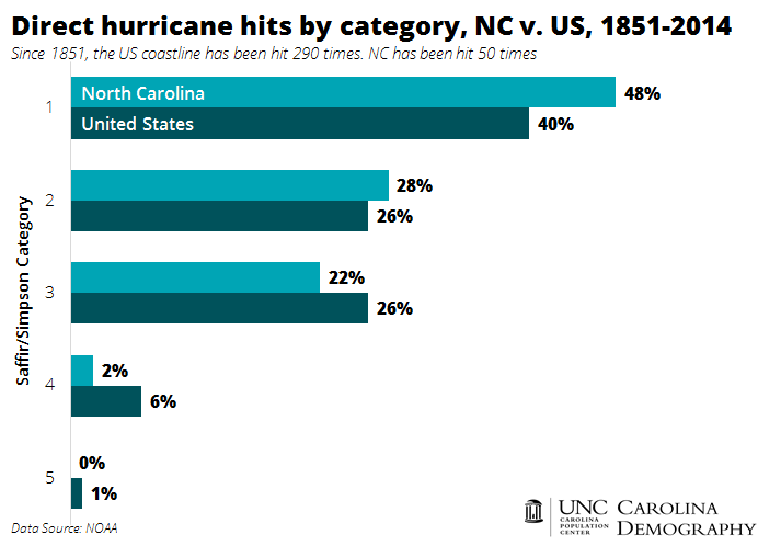 Direct Hurricane Hits by Category