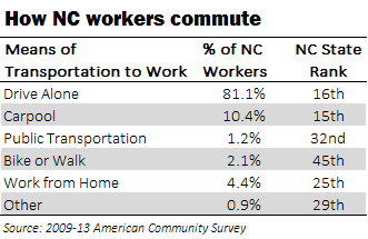 How NC Workers Commute