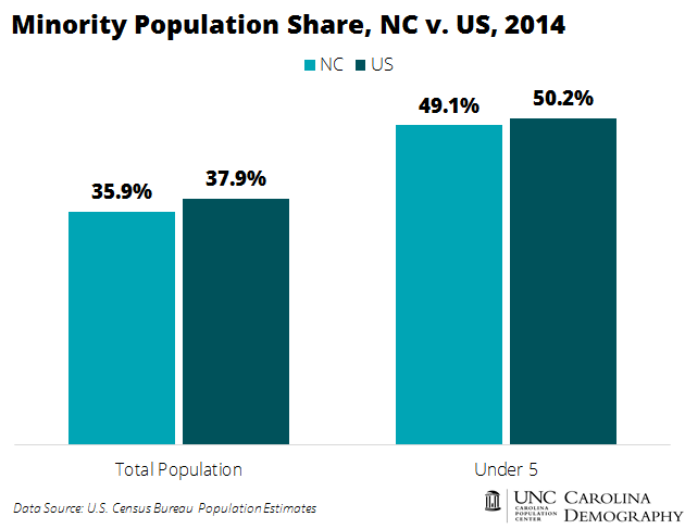 Minority Population Share_NC v US
