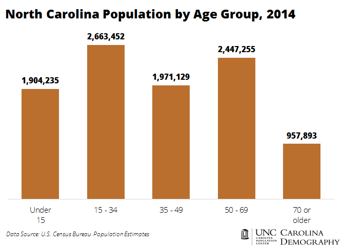 NC Population by Age Group
