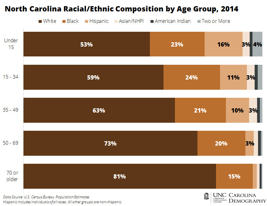 NC Racial Ethnic Composition by Age Group