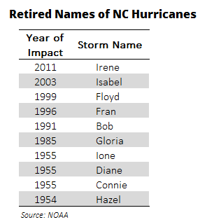 Retired Hurricane Names NC