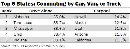 Top 5 States_Car Commuting
