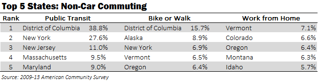 Top 5 States_Non Car Commuting