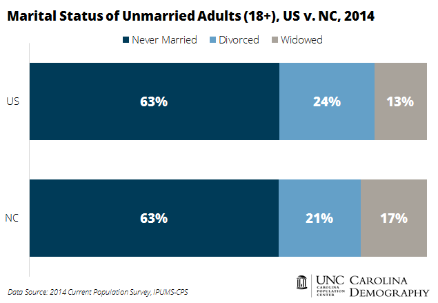 Marital Status of Unmarried Adults_US v NC_2014 CPS