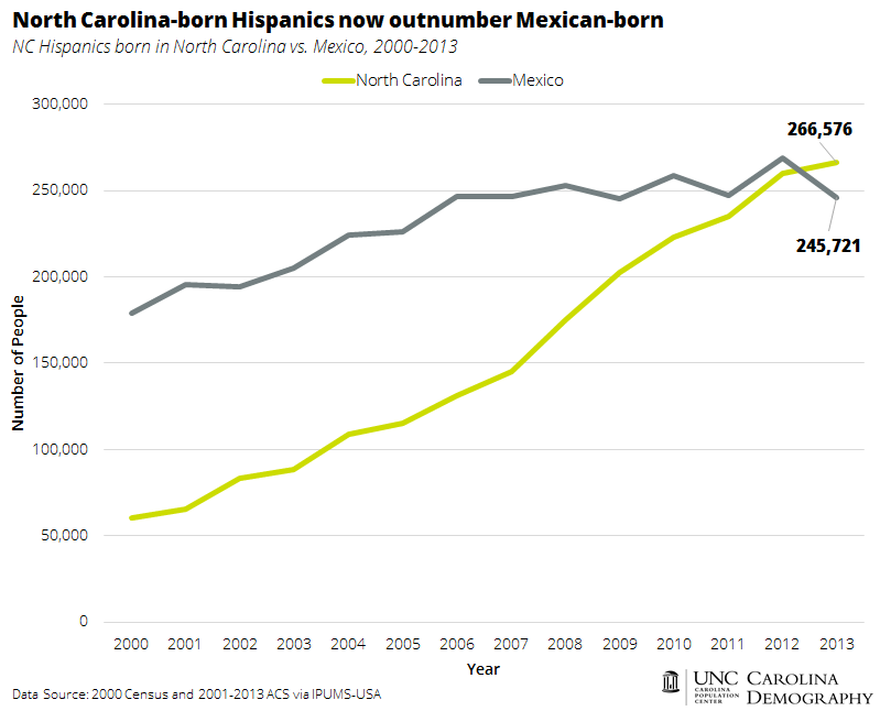 NC Born Hispanics Outnumber those Born in Mexico